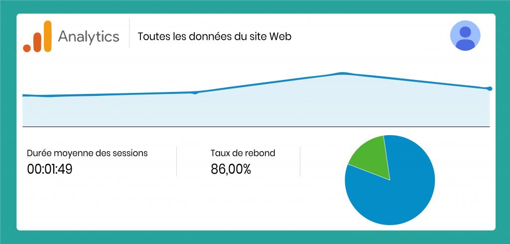 Analyse de données sur Google Analytics